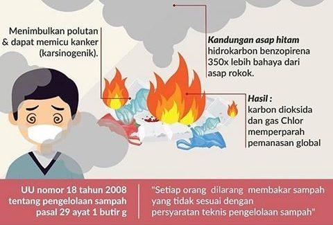 pembakaran sampah, penyebab, pemanasan global, pencemaran udara, global warming
