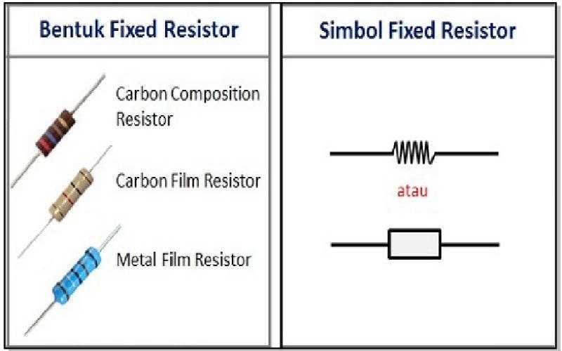 macam-macam-resistor-Resistor-Tetap-Fixed-Resistor-macam-macam resistor-macam macam resistor-macam-macam resistor dan penjelasannya-macam macam resistor beserta gambar-macam macam resistor dan fungsinya-macam macam resistor variabel-macam-macam resistor beserta fungsinya