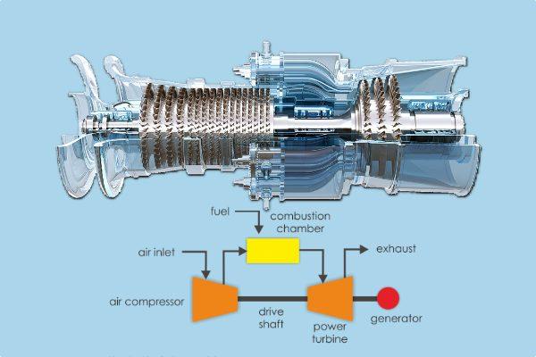 pengertian-mesin-konversi-energi-turbin-gas