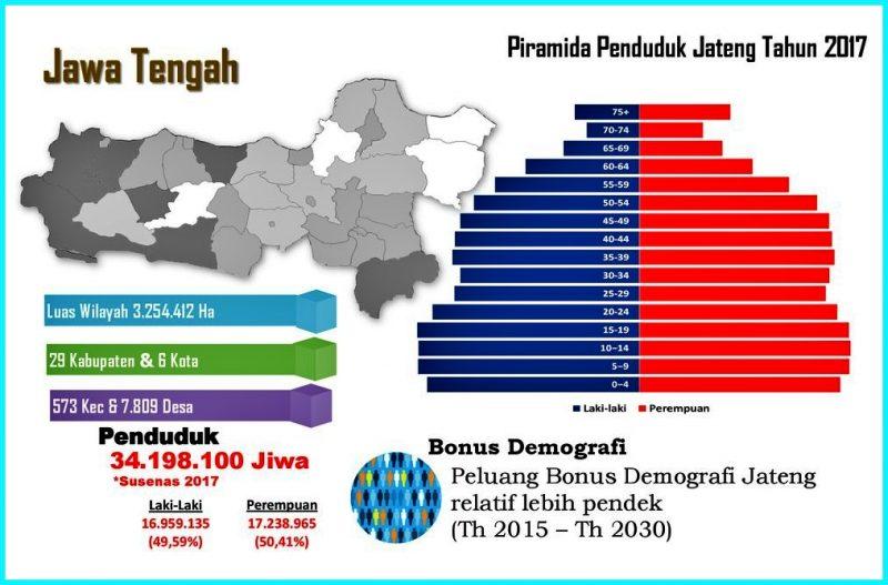 Demografi Jawa Tengah