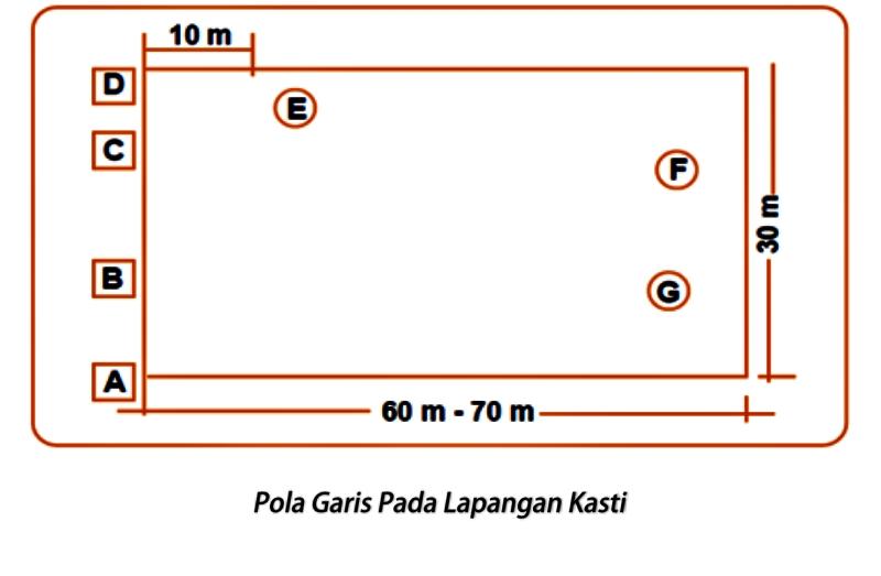 Pola Garis Pada Lapangan Kasti