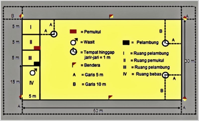 gambar ukuran lapangan kasti