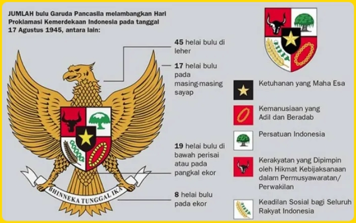 Karakteristik dan Sejarah Penggunaan Burung Garuda Sebagai Lambang Pancasila2